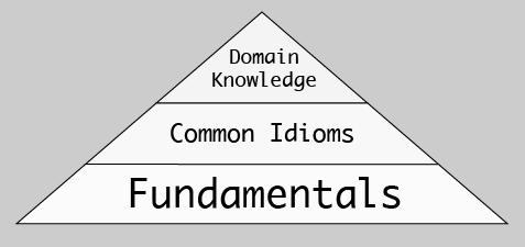 Code Readability Ryramid